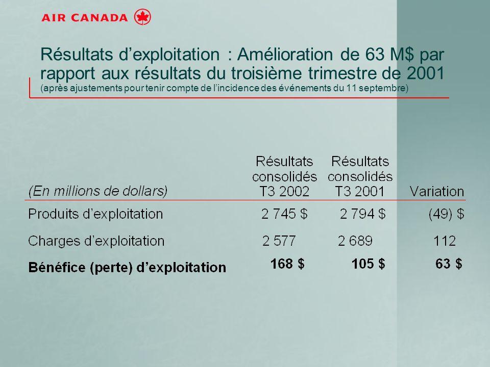Résultats dexploitation : Amélioration de 63 M$ par rapport aux résultats du troisième trimestre de 2001 (après ajustements pour tenir compte de lincidence des événements du 11 septembre)
