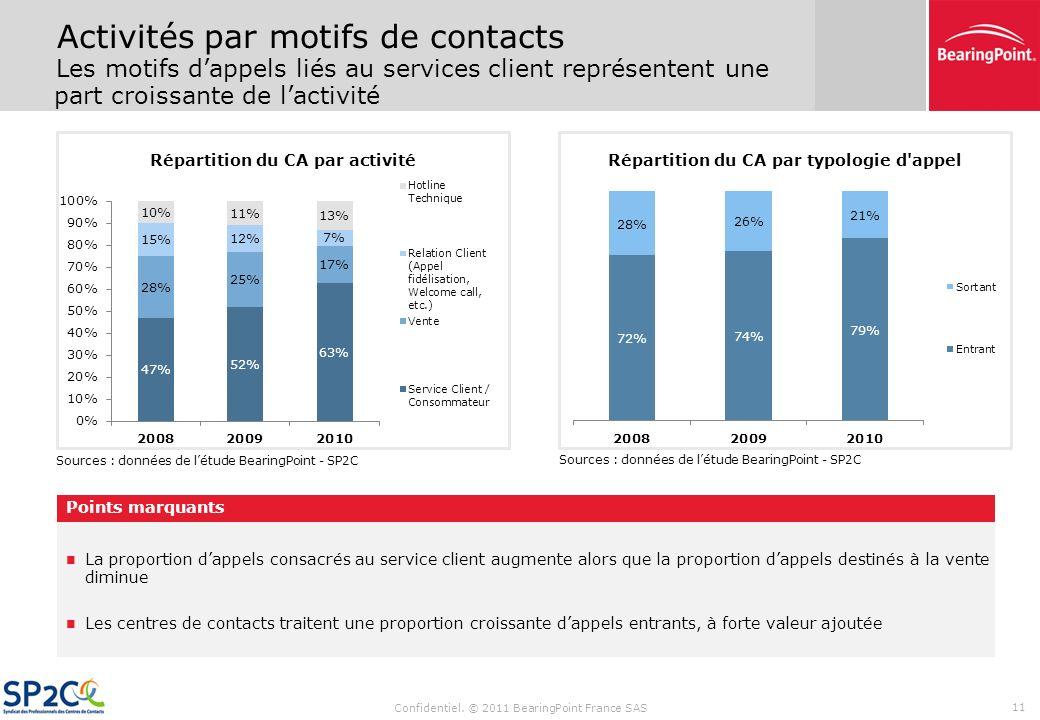 Sommaire Confidentiel. © 2011 BearingPoint France SAS 10 Synthèse des résultats de létude Données financières (CA, coûts de personnel) Évolution des t