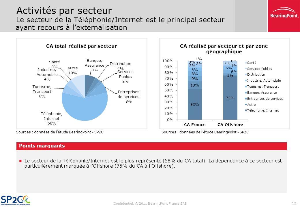 Confidentiel. © 2011 BearingPoint France SAS 11 La proportion dappels consacrés au service client augmente alors que la proportion dappels destinés à