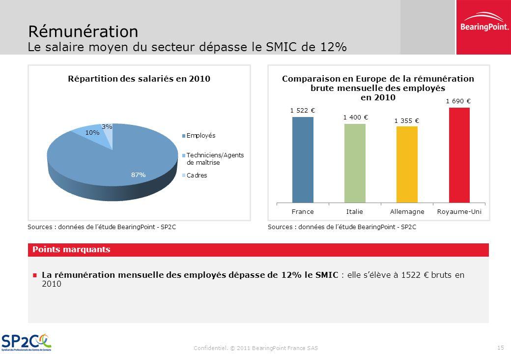 Sommaire Confidentiel. © 2011 BearingPoint France SAS 14 Synthèse des résultats de létude Données financières (CA, coûts de personnel) Évolution des t