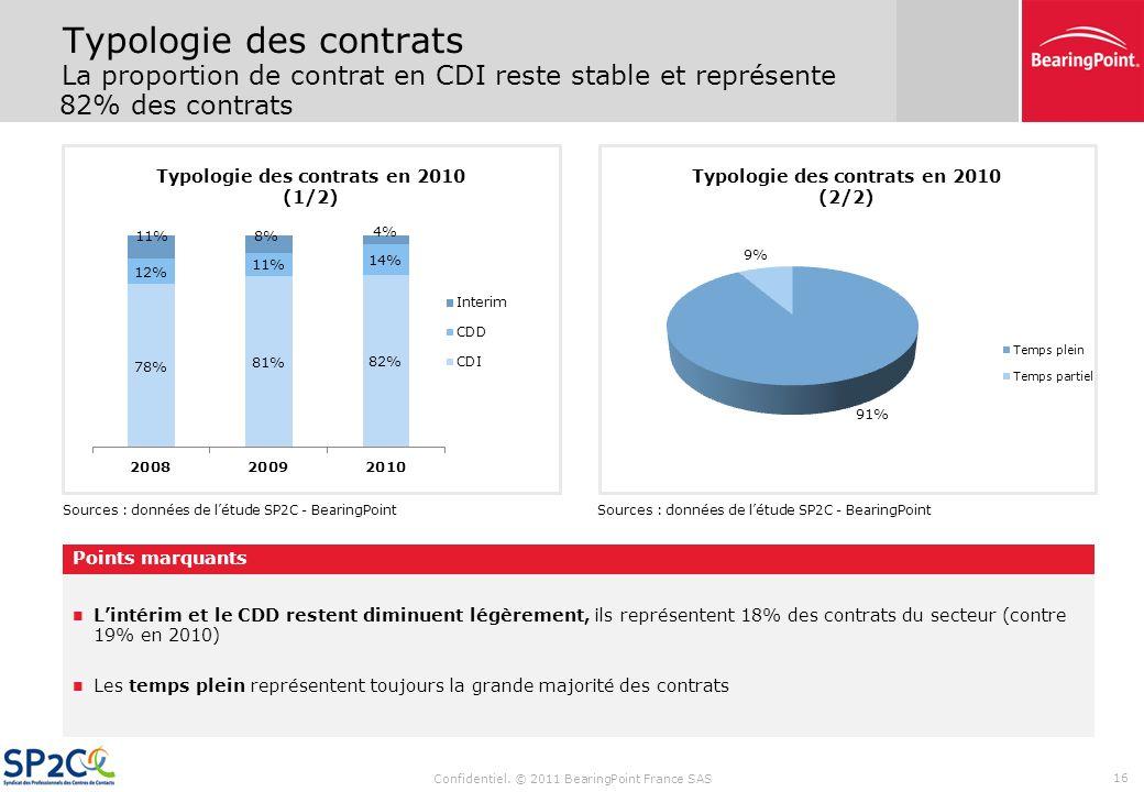 Confidentiel. © 2011 BearingPoint France SAS 15 Rémunération Le salaire moyen du secteur dépasse le SMIC de 12% La rémunération mensuelle des employés