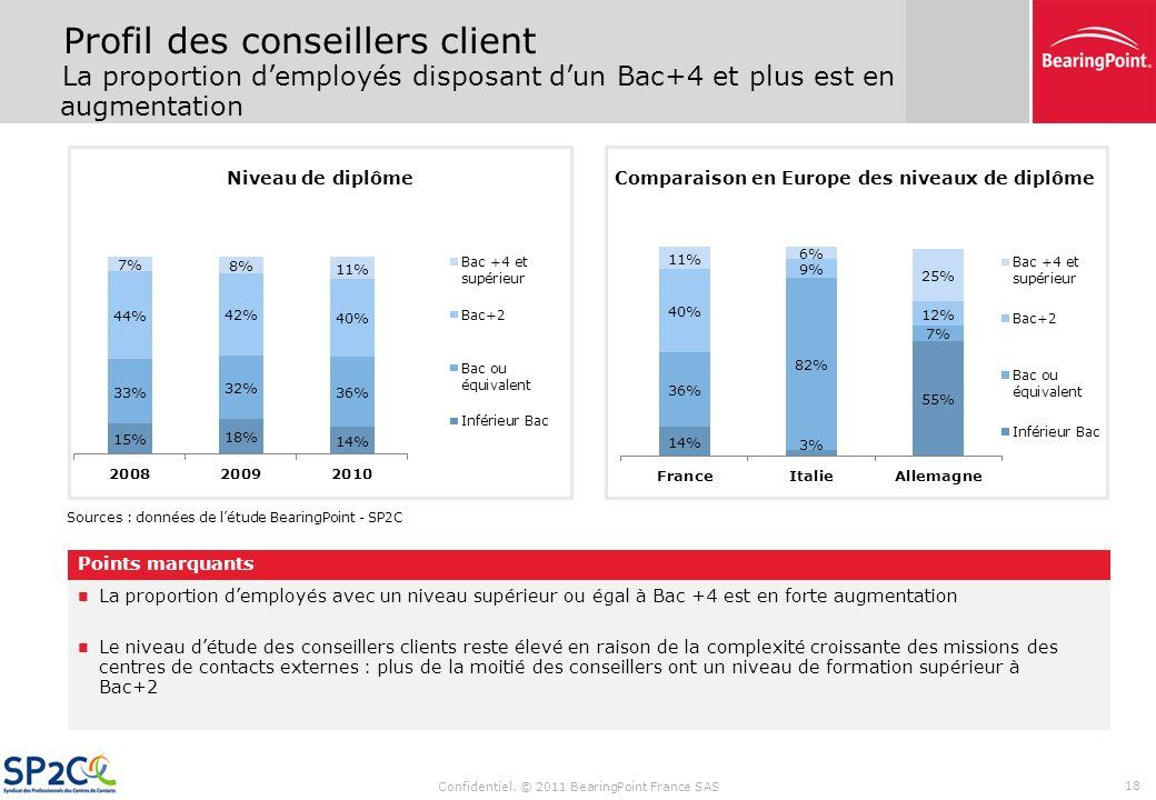 Sommaire Confidentiel. © 2011 BearingPoint France SAS 17 Synthèse des résultats de létude Données financières (CA, coûts de personnel) Évolution des t