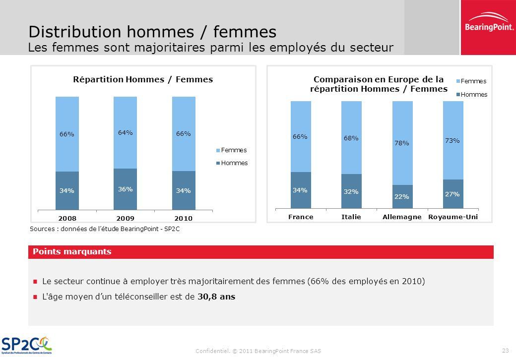 Confidentiel. © 2011 BearingPoint France SAS 22 Croissance et localisation des effectifs La croissance des effectifs ralentit pour sétablir à 4% Les e