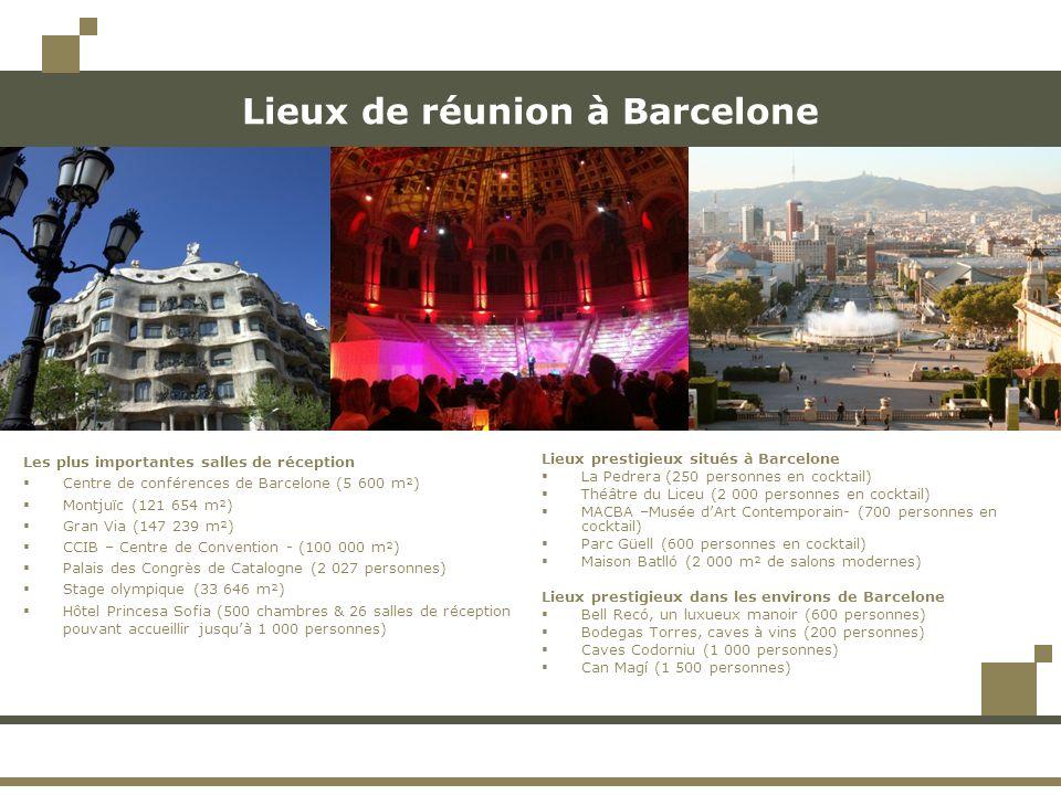 Lieux de réunion à Barcelone Les plus importantes salles de réception Centre de conférences de Barcelone (5 600 m²) Montjuïc (121 654 m²) Gran Via (14