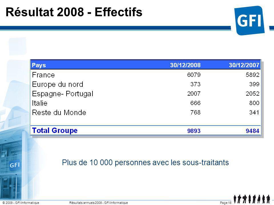 Page 18© 2009 - GFI Informatique Résultats annuels 2008 - GFI Informatique Plus de 10 000 personnes avec les sous-traitants Résultat 2008 - Effectifs