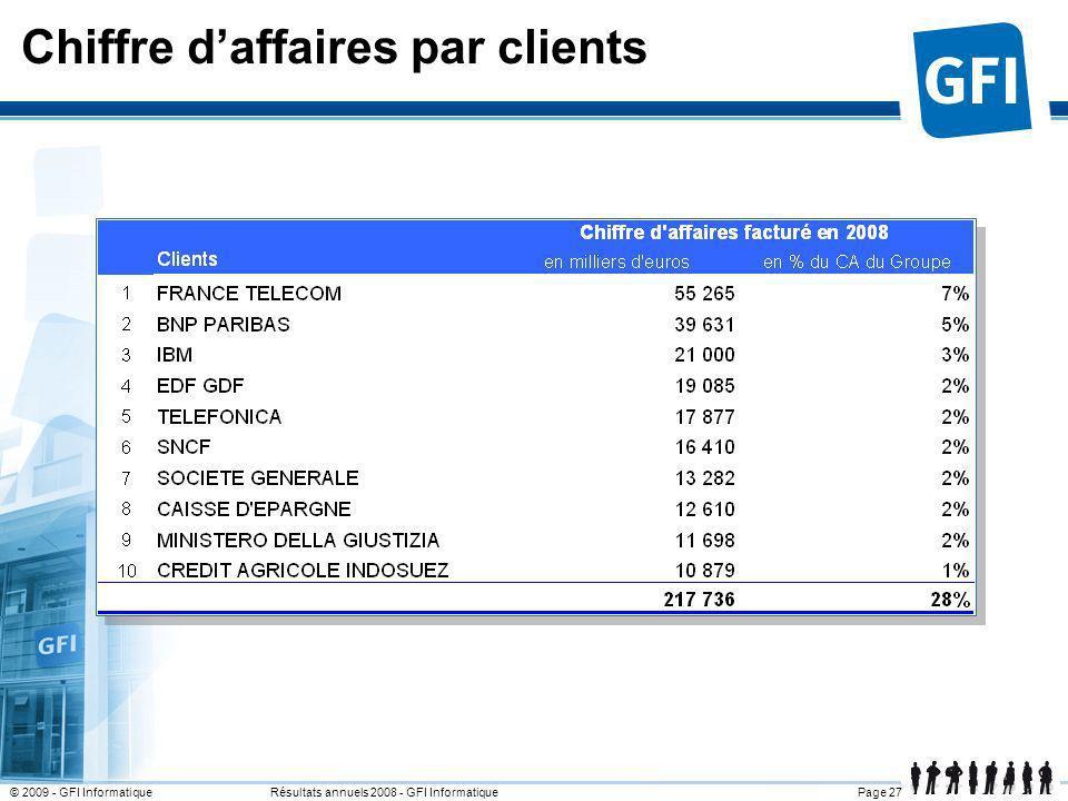 Page 27© 2009 - GFI Informatique Résultats annuels 2008 - GFI Informatique Chiffre daffaires par clients