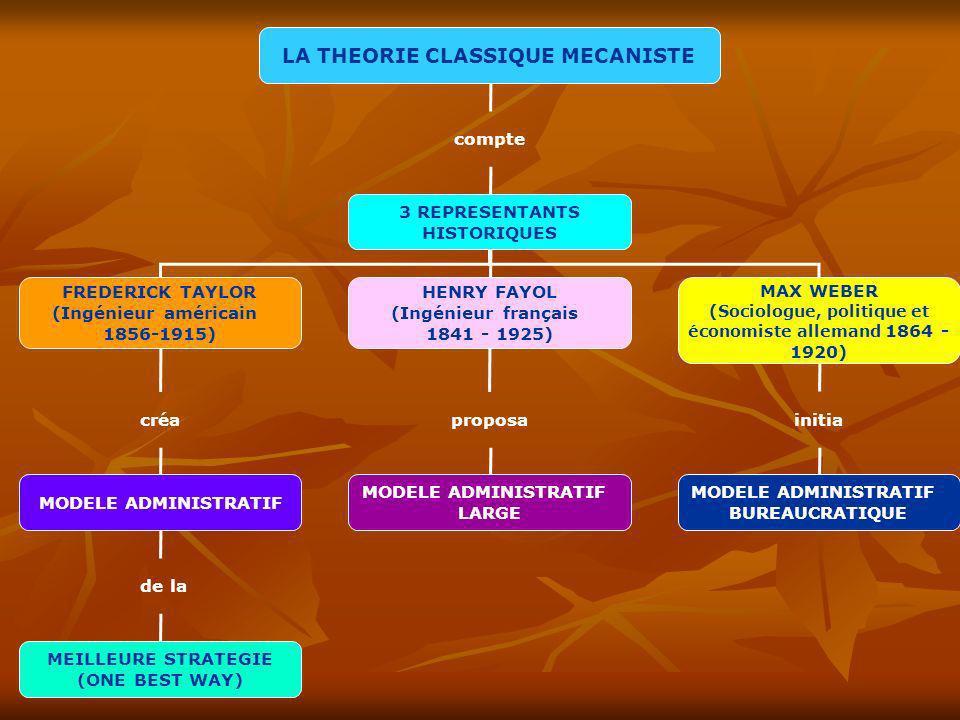 LA THEORIE CLASSIQUE MECANISTE compte 3 REPRESENTANTS HISTORIQUES FREDERICK TAYLOR (Ingénieur américain 1856-1915) HENRY FAYOL (Ingénieur français 184