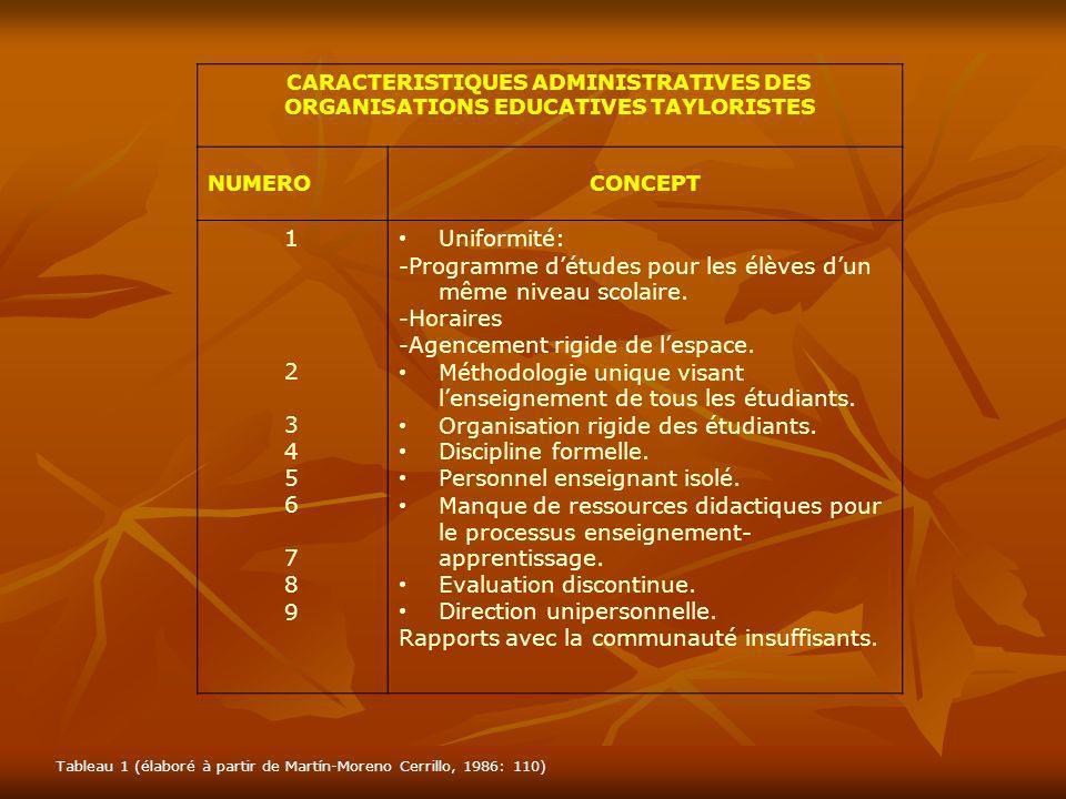 CARACTERISTIQUES ADMINISTRATIVES DES ORGANISATIONS EDUCATIVES TAYLORISTES NUMEROCONCEPT 123456789123456789 Uniformité: -Programme détudes pour les élè