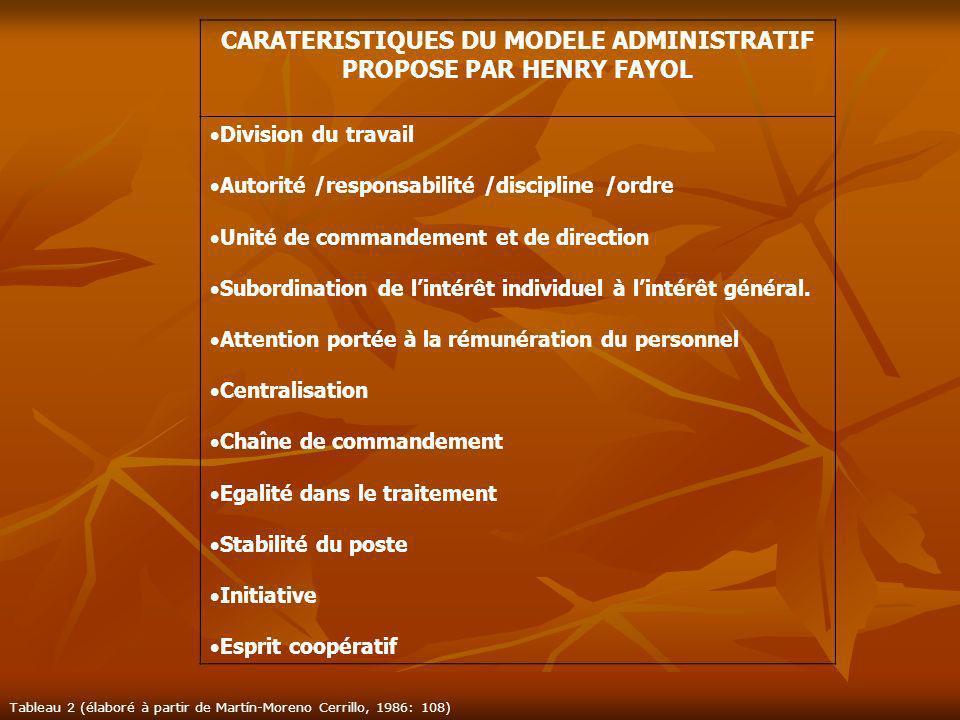 CARATERISTIQUES DU MODELE ADMINISTRATIF PROPOSE PAR HENRY FAYOL Division du travail Autorité /responsabilité /discipline /ordre Unité de commandement
