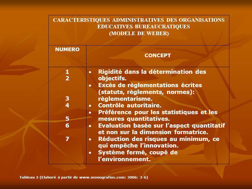 CARACTERISTIQUES ADMINISTRATIVES DES ORGANISATIONS EDUCATIVES BUREAUCRATIQUES (MODELE DE WEBER) NUMERO CONCEPT 12345671234567 Rigidité dans la détermi