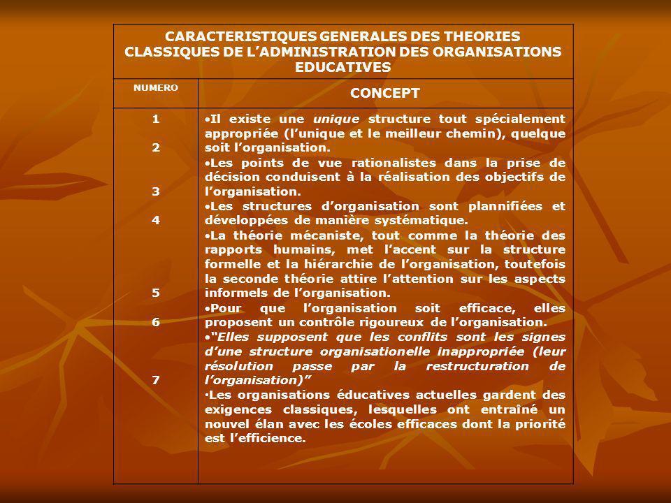 CARACTERISTIQUES GENERALES DES THEORIES CLASSIQUES DE LADMINISTRATION DES ORGANISATIONS EDUCATIVES NUMERO CONCEPT 12345671234567 Il existe une unique