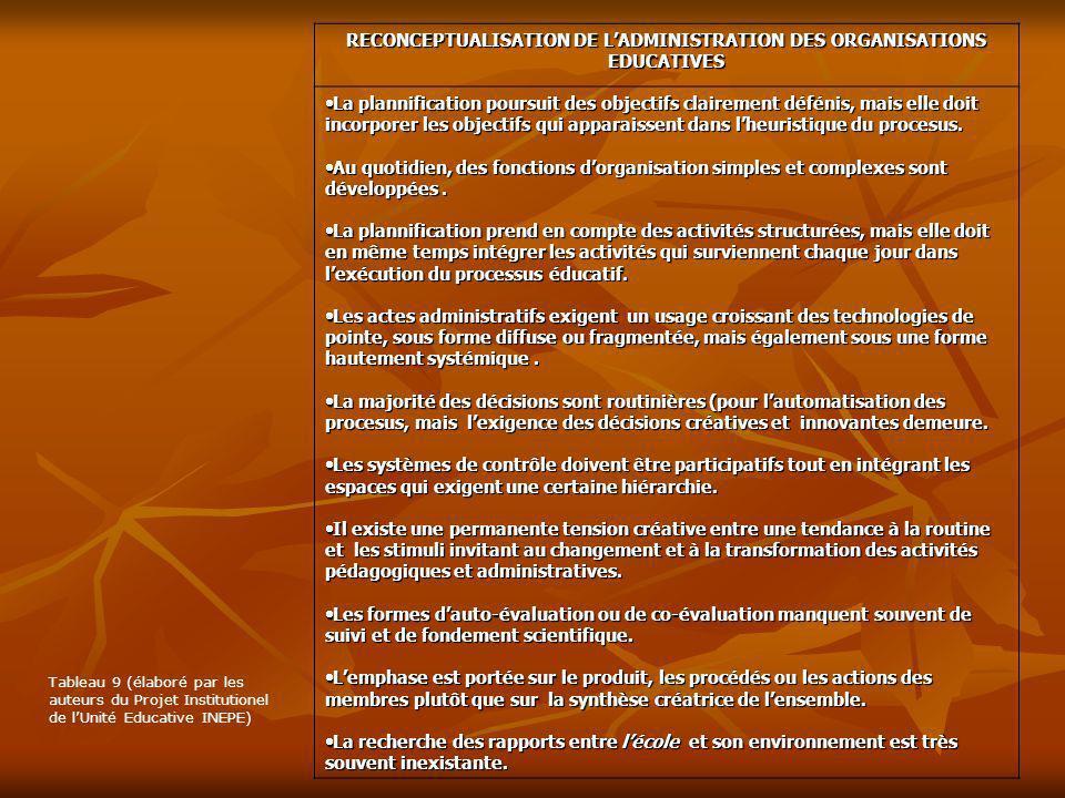 RECONCEPTUALISATION DE LADMINISTRATION DES ORGANISATIONS EDUCATIVES La plannification poursuit des objectifs clairement défénis, mais elle doit incorp