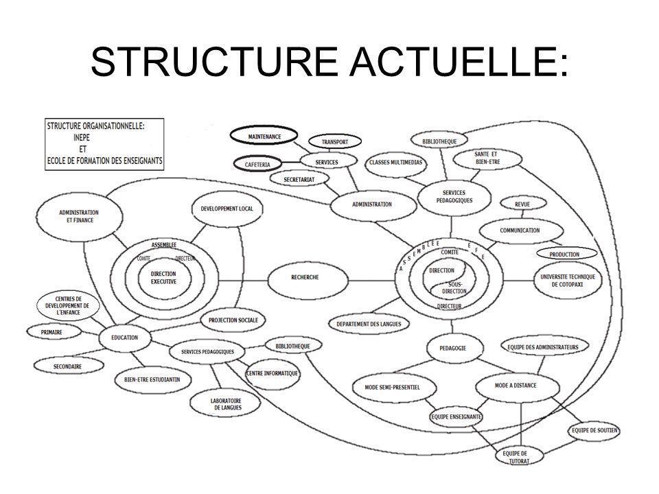 STRUCTURE ACTUELLE: