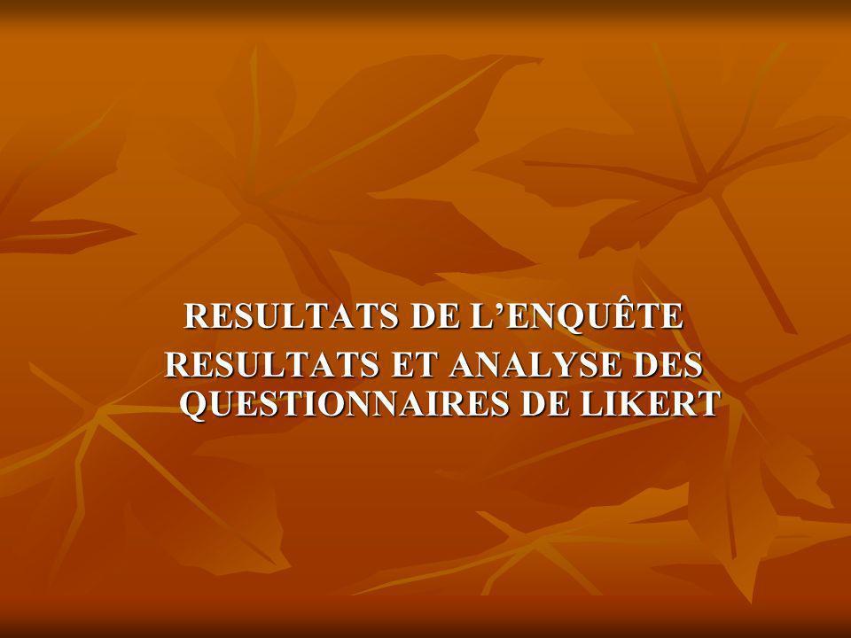 RESULTATS DE LENQUÊTE RESULTATS ET ANALYSE DES QUESTIONNAIRES DE LIKERT