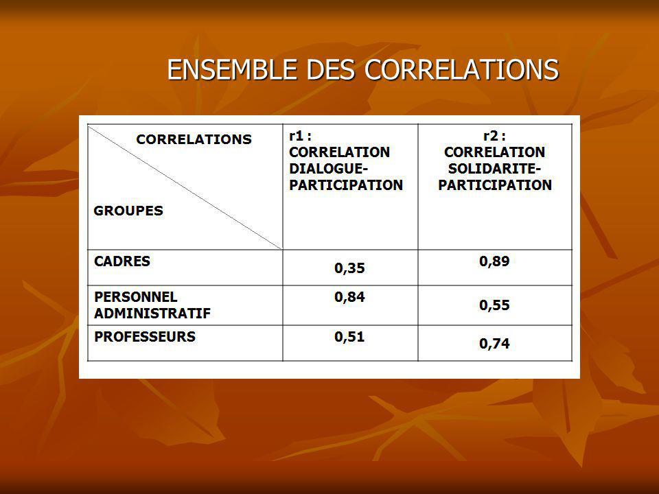 ENSEMBLE DES CORRELATIONS