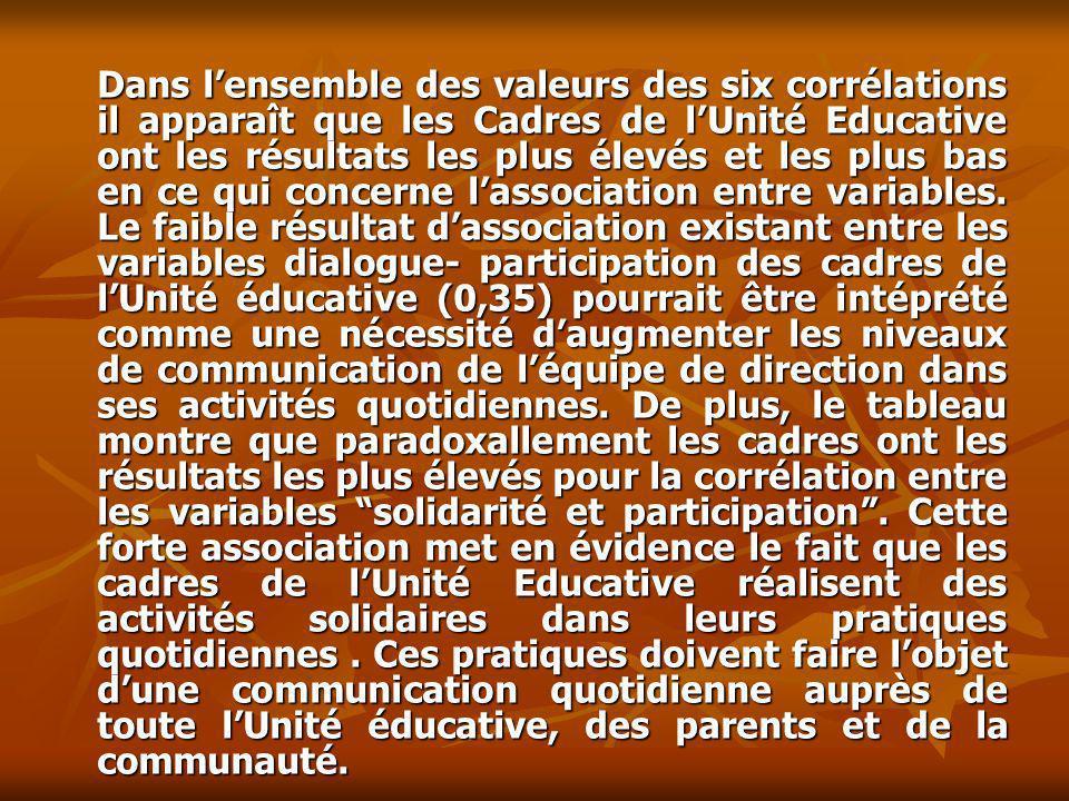 Dans lensemble des valeurs des six corrélations il apparaît que les Cadres de lUnité Educative ont les résultats les plus élevés et les plus bas en ce