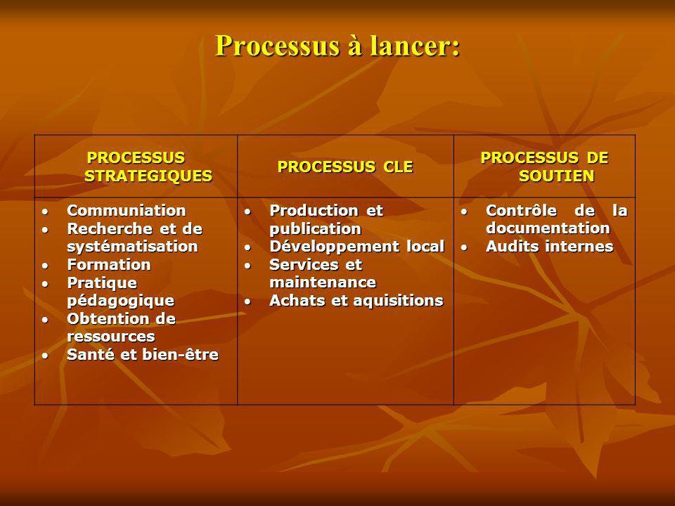 Processus à lancer: PROCESSUS STRATEGIQUES PROCESSUS CLE PROCESSUS DE SOUTIEN CommuniationCommuniation Recherche et de systématisationRecherche et de