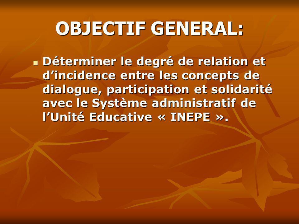 OBJECTIF GENERAL: Déterminer le degré de relation et dincidence entre les concepts de dialogue, participation et solidarité avec le Système administra