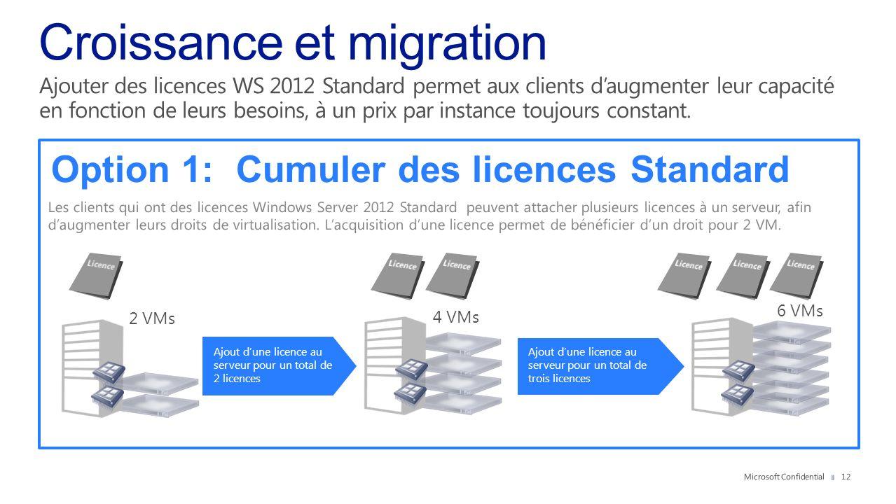Ajout dune licence au serveur pour un total de 2 licences Option 1: Cumuler des licences Standard 2 VMs 4 VMs 6 VMs Ajout dune licence au serveur pour