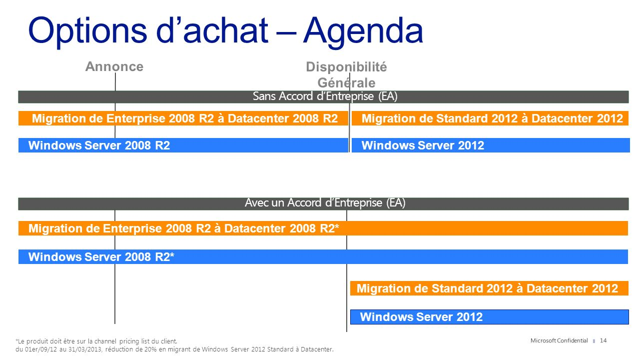 Sans Accord dEntreprise (EA) Windows Server 2012 Migration de Enterprise 2008 R2 à Datacenter 2008 R2 Windows Server 2008 R2 Avec un Accord dEntrepris