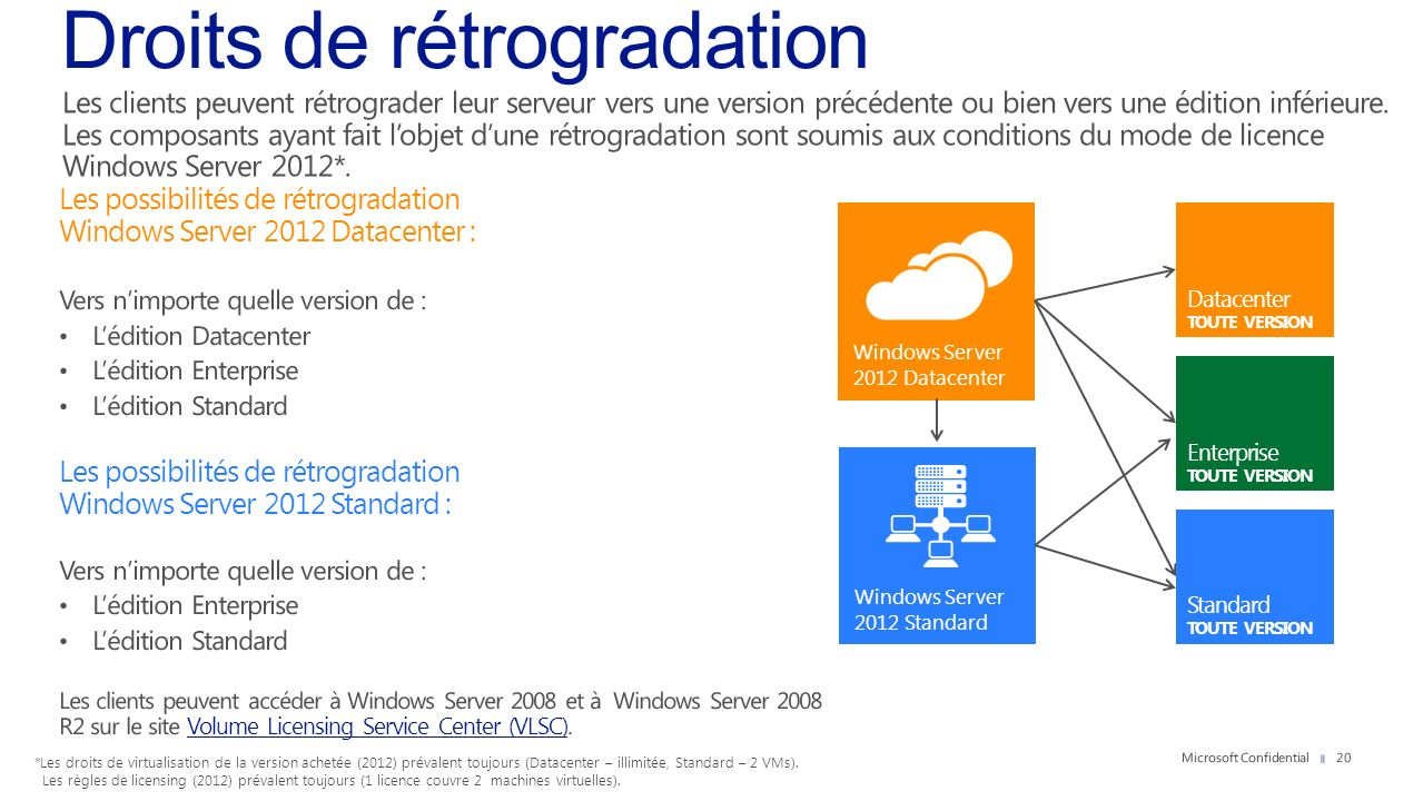 Windows Server 2012 Datacenter Windows Server 2012 Standard *Les droits de virtualisation de la version achetée (2012) prévalent toujours (Datacenter