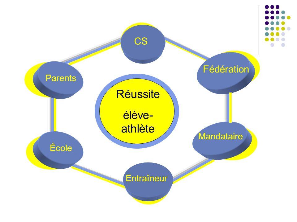 Réussite élève- athlète CS Fédération Mandataire Entraîneur École Parents