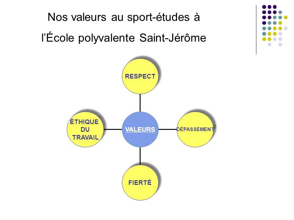 ÉTHIQUE DU TRAVAIL ÉTHIQUE DU TRAVAIL FIERTÉ DÉPASSEMENT RESPECT VALEURS Nos valeurs au sport-études à lÉcole polyvalente Saint-Jérôme