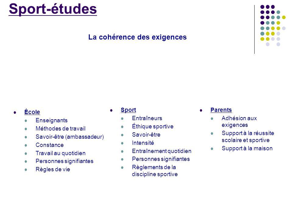 La cohérence des exigences École Enseignants Méthodes de travail Savoir-être (ambassadeur) Constance Travail au quotidien Personnes signifiantes Règle