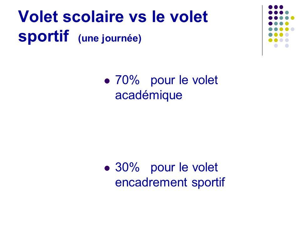 Volet scolaire vs le volet sportif (une journée) 70% pour le volet académique 30% pour le volet encadrement sportif