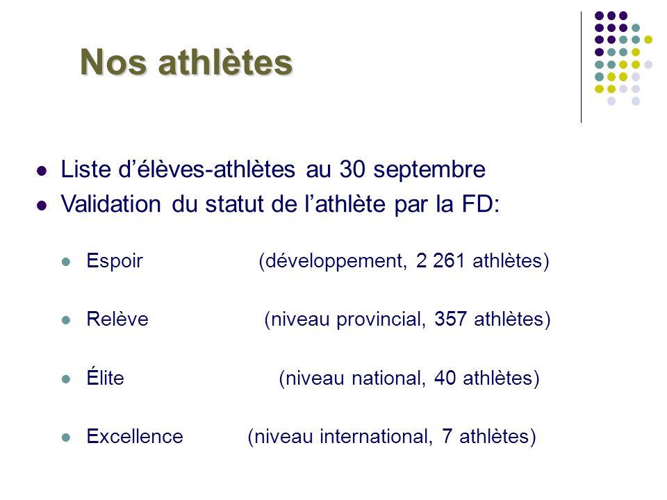 Nos athlètes Liste délèves-athlètes au 30 septembre Validation du statut de lathlète par la FD: Espoir (développement, 2 261 athlètes) Relève (niveau