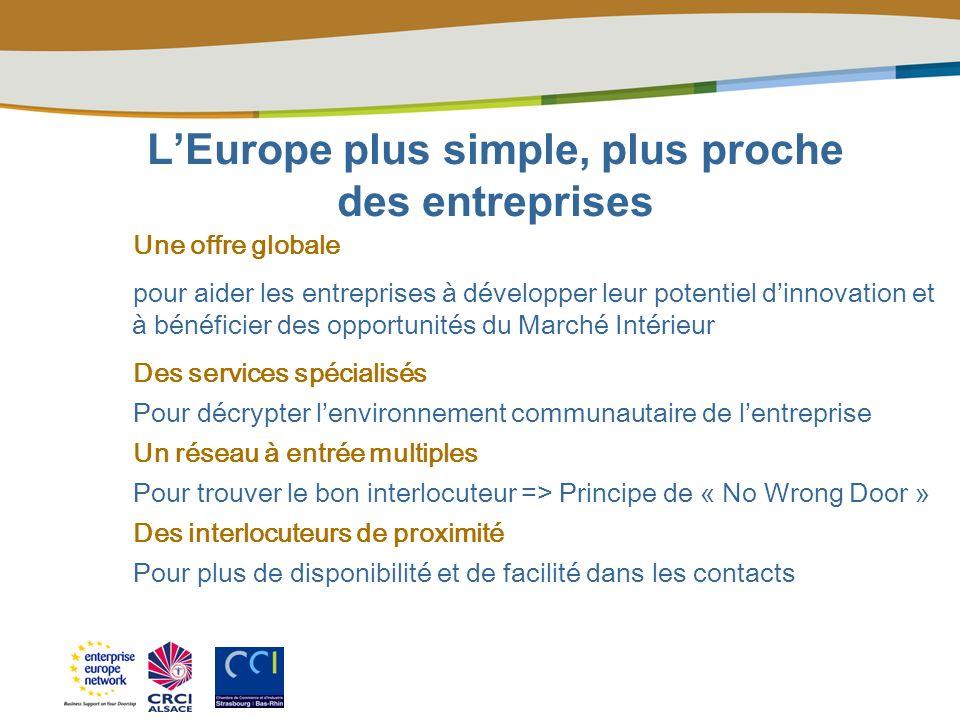 Comprendre la réglementation Acquérir de nouvelles technologies Innover Agir sur les politiques européennes Bénéficier des financements de lUE Accéder aux marchés européens Trouver des partenaires Mettre en conformité ses produits et process Valoriser son savoir faire Oser lEurope