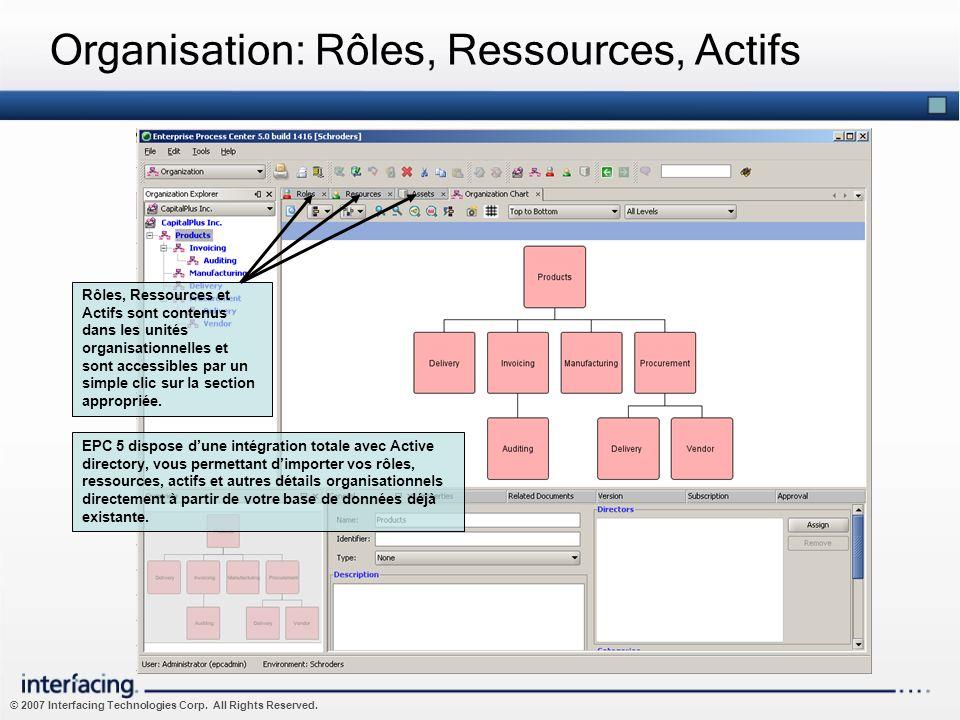 © 2007 Interfacing Technologies Corp. All Rights Reserved. Organisation: Rôles, Ressources, Actifs Rôles, Ressources et Actifs sont contenus dans les