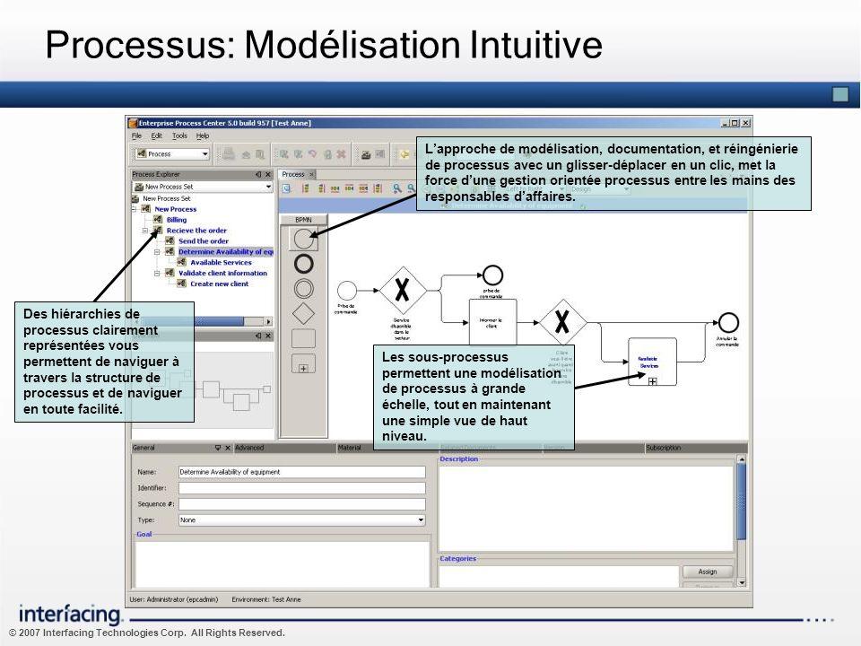 © 2007 Interfacing Technologies Corp. All Rights Reserved. Processus: Modélisation Intuitive Des hiérarchies de processus clairement représentées vous