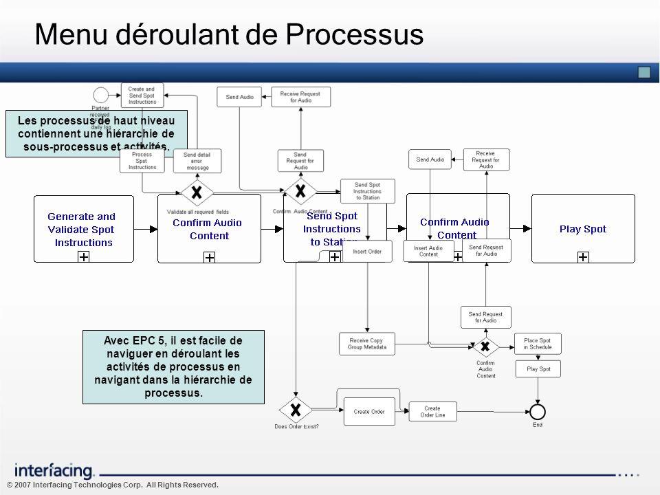 © 2007 Interfacing Technologies Corp. All Rights Reserved. Menu déroulant de Processus Les processus de haut niveau contiennent une hiérarchie de sous