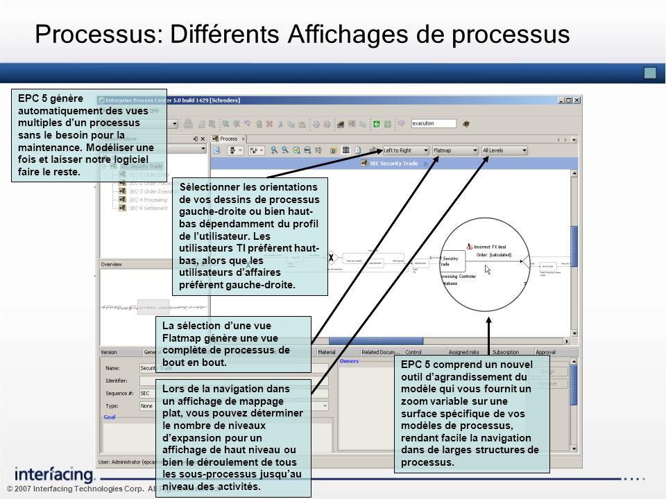 © 2007 Interfacing Technologies Corp. All Rights Reserved. Processus: Différents Affichages de processus La sélection dune vue Flatmap génère une vue