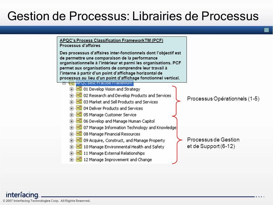 © 2007 Interfacing Technologies Corp. All Rights Reserved. Processus Opérationnels (1-5) Processus de Gestion et de Support (6-12) Gestion de Processu
