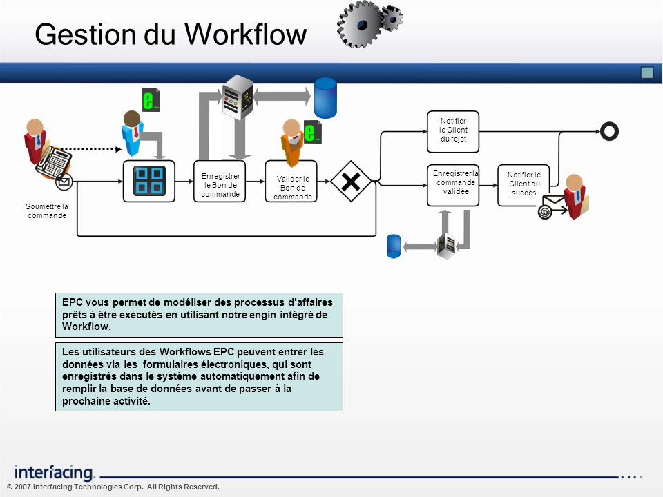 © 2007 Interfacing Technologies Corp. All Rights Reserved. Gestion du Workflow Enregistrer le Bon de commande Enter Order Request Valider le Bon de co
