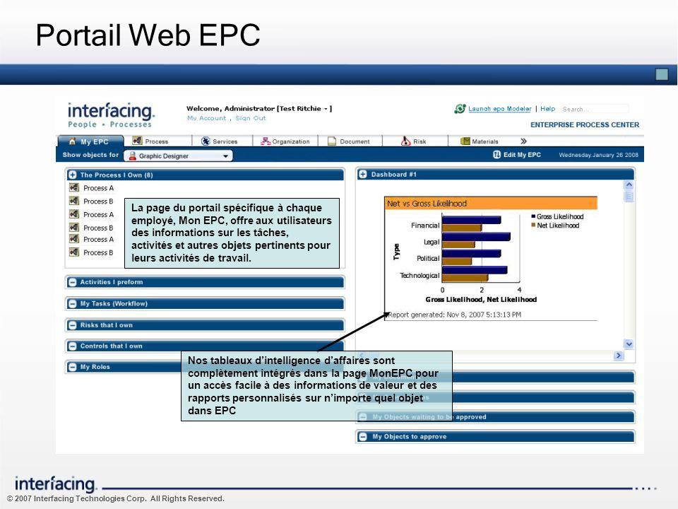 © 2007 Interfacing Technologies Corp. All Rights Reserved. Portail Web EPC La page du portail spécifique à chaque employé, Mon EPC, offre aux utilisat