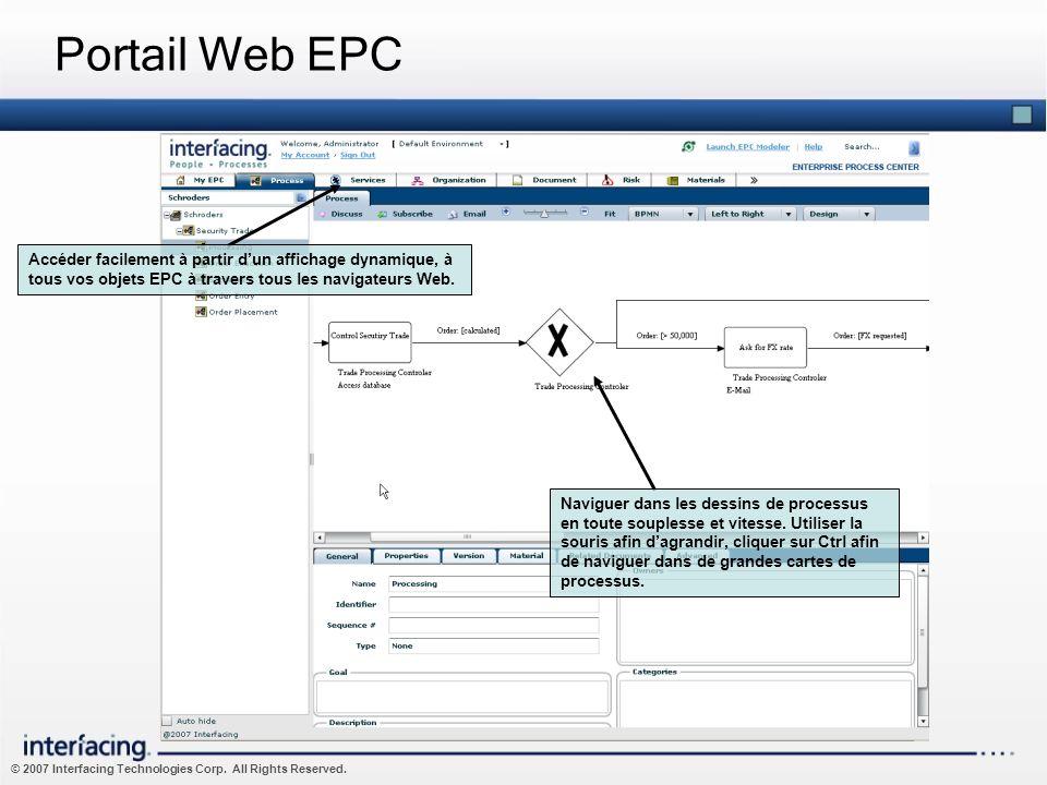 © 2007 Interfacing Technologies Corp. All Rights Reserved. Portail Web EPC Accéder facilement à partir dun affichage dynamique, à tous vos objets EPC