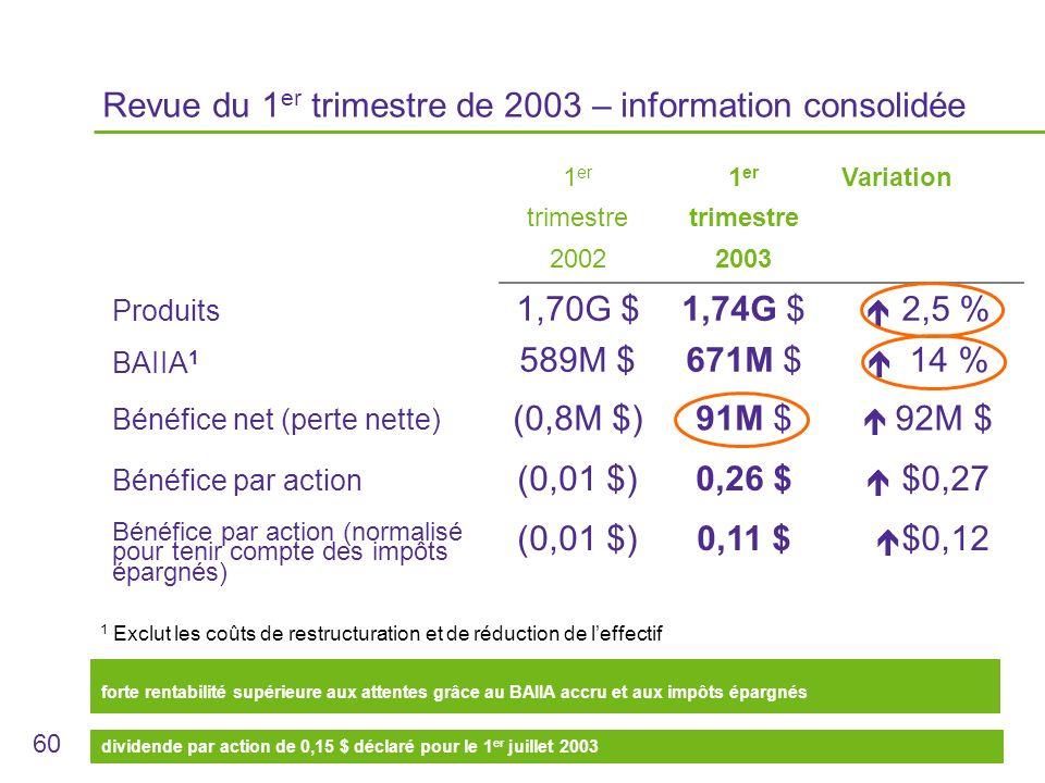 60 Revue du 1 er trimestre de 2003 – information consolidée 1 er trimestre 2002 1 er trimestre 2003 Variation Produits 1,70G $1,74G $ 2,5 % BAIIA 1 589M $671M $ 14 % Bénéfice net (perte nette) (0,8M $)91M $ 92M $ Bénéfice par action Bénéfice par action (normalisé pour tenir compte des impôts épargnés) (0,01 $) 0,26 $ 0,11 $ $0,27 $0,12 forte rentabilité supérieure aux attentes grâce au BAIIA accru et aux impôts épargnés 1 Exclut les coûts de restructuration et de réduction de leffectif dividende par action de 0,15 $ déclaré pour le 1 er juillet 2003