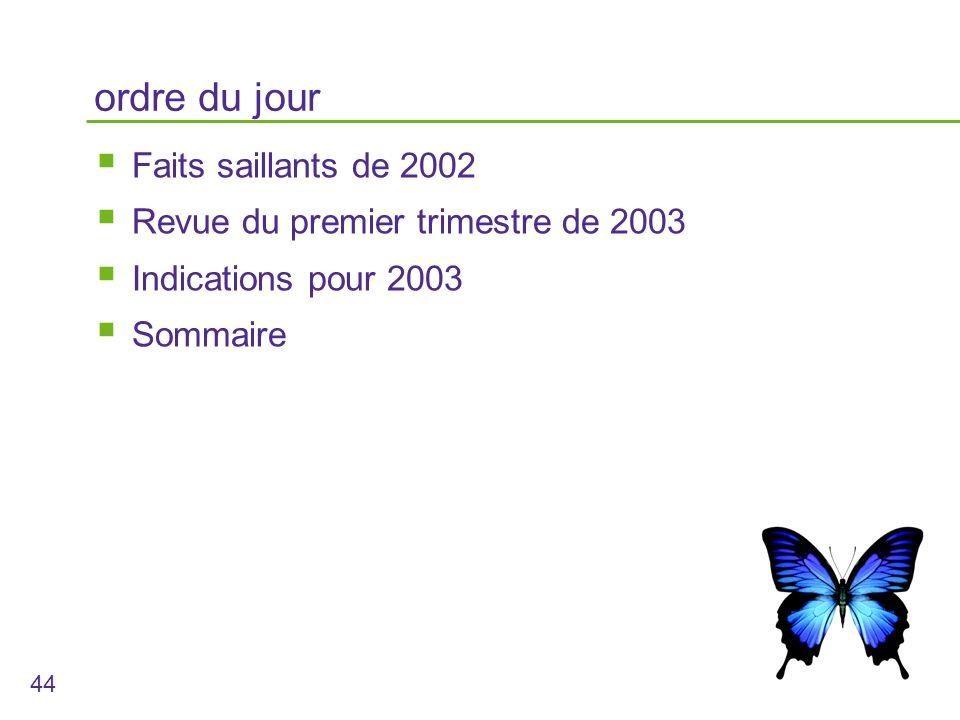 44 ordre du jour Faits saillants de 2002 Revue du premier trimestre de 2003 Indications pour 2003 Sommaire