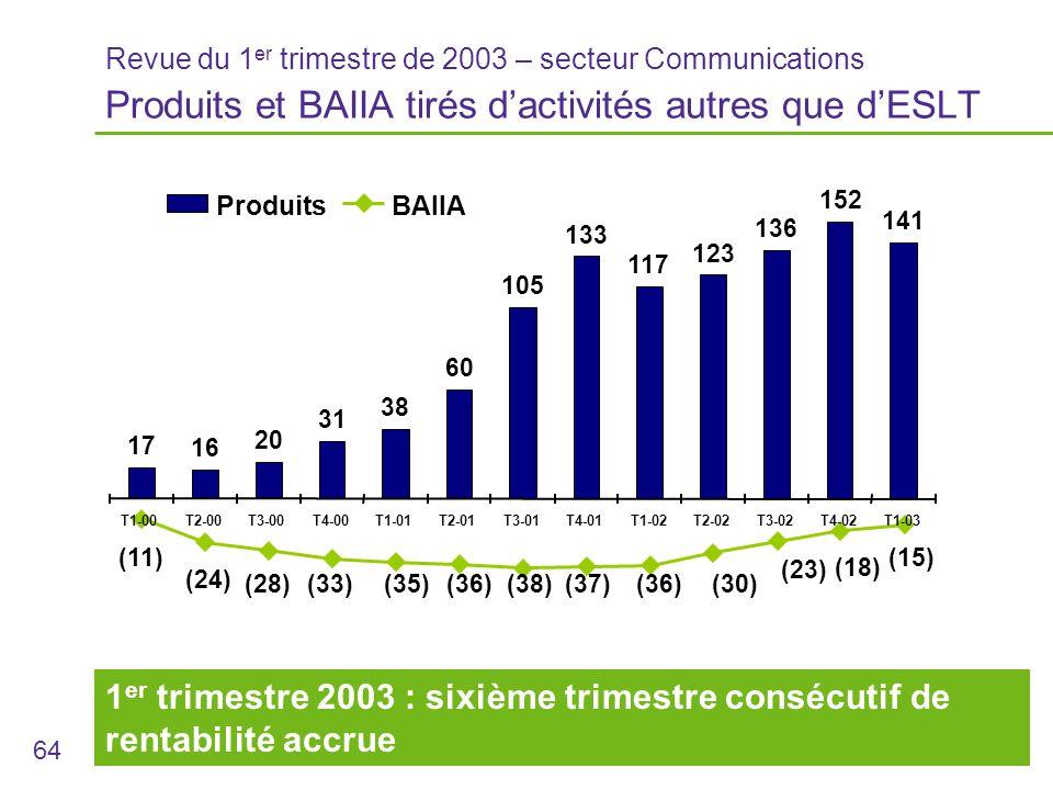 64 1 er trimestre 2003 : sixième trimestre consécutif de rentabilité accrue Revue du 1 er trimestre de 2003 – secteur Communications Produits et BAIIA tirés dactivités autres que dESLT 17 16 20 31 38 60 105 133 117 123 136 152 141 (23) (30)(36)(37) (11) (24) (28)(33)(35)(36)(38) (18) (15) T1-00T2-00T3-00T4-00T1-01T2-01T3-01T4-01T1-02T2-02T3-02T4-02T1-03 ProduitsBAIIA
