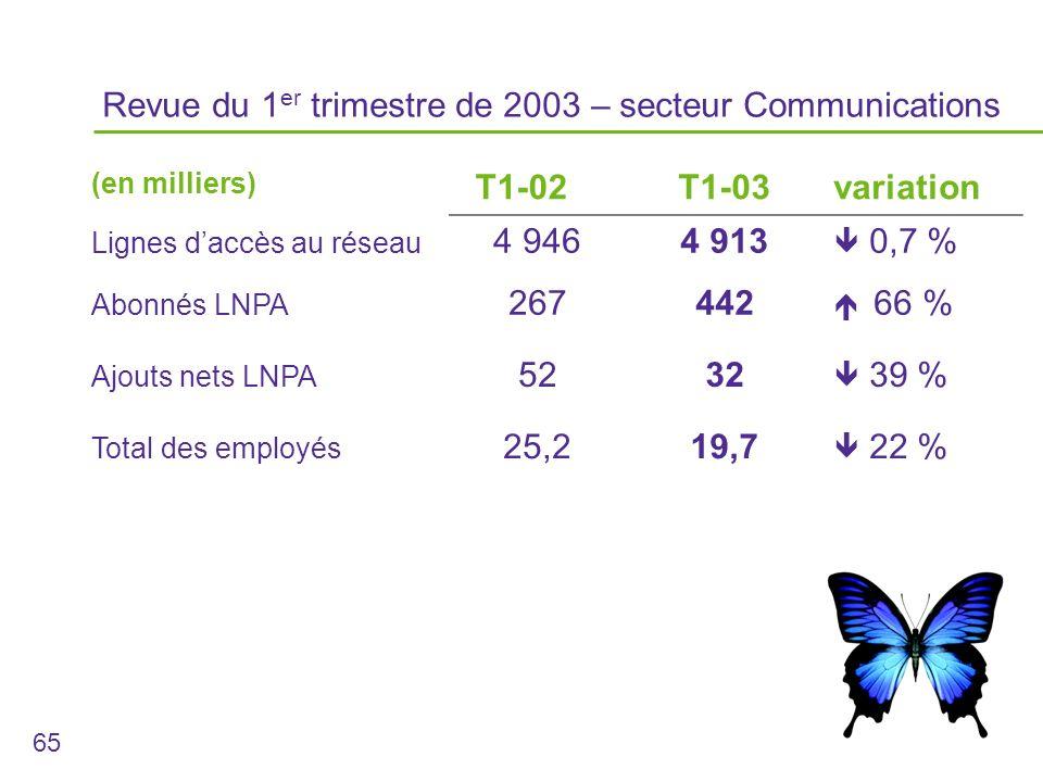 65 (en milliers) T1-02T1-03variation Lignes daccès au réseau 4 9464 913 0,7 % Abonnés LNPA 267442 66 % Ajouts nets LNPA 5232 39 % Total des employés 25,219,7 22 % Revue du 1 er trimestre de 2003 – secteur Communications