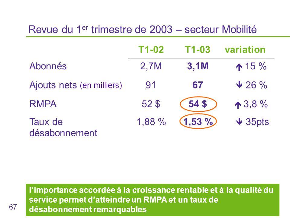 67 Revue du 1 er trimestre de 2003 – secteur Mobilité T1-02T1-03variation Abonnés2,7M3,1M 15 % Ajouts nets (en milliers) 9167 26 % RMPA52 $54 $ 3,8 % Taux de désabonnement 1,88 %1,53 % 35pts limportance accordée à la croissance rentable et à la qualité du service permet datteindre un RMPA et un taux de désabonnement remarquables