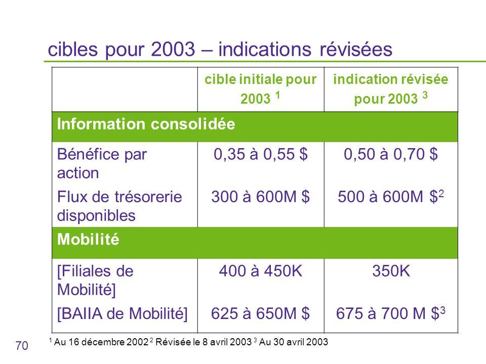 70 cibles pour 2003 – indications révisées cible initiale pour 2003 1 indication révisée pour 2003 3 Information consolidée Bénéfice par action 0,35 à 0,55 $0,50 à 0,70 $ Flux de trésorerie disponibles 300 à 600M $500 à 600M $ 2 Mobilité [Filiales de Mobilité] 400 à 450K350K [BAIIA de Mobilité]625 à 650M $675 à 700 M $ 3 1 Au 16 décembre 2002 2 Révisée le 8 avril 2003 3 Au 30 avril 2003