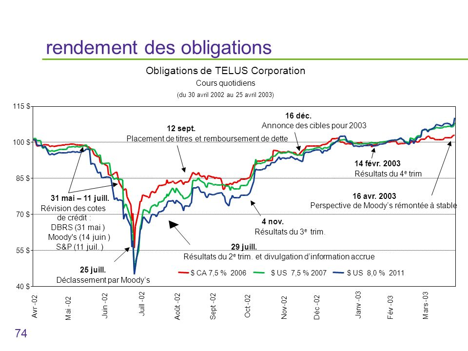 74 rendement des obligations Obligations de TELUS Corporation Cours quotidiens (du 30 avril 2002 au 25 avril 2003) 40 $ 55 $ 70 $ 85 $ 100 $ 115 $ $ CA 7,5 % 2006$ US 7,5 % 2007$ US 8,0 % 2011 31 mai – 11 juill.