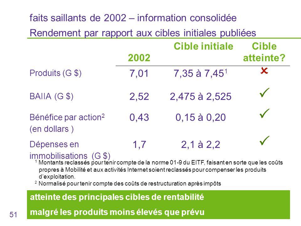 51 2002 Cible initialeCible atteinte.