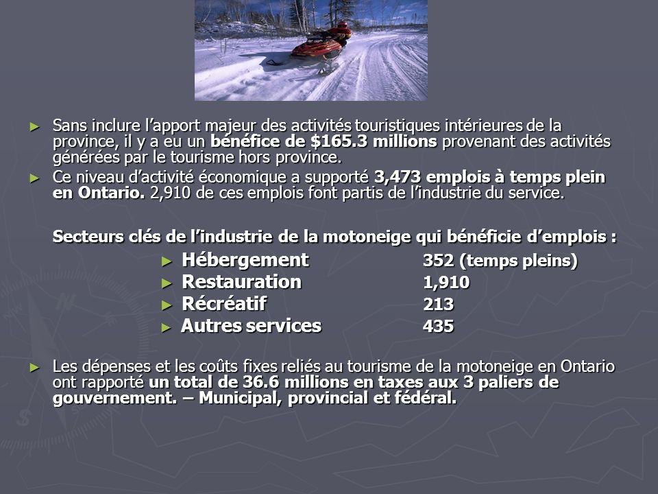 En 2001, une étude nationale sur le tourisme de la motoneige confirmait quil y avait plus de 1.6 millions de nuitées pour les voyages des motoneigistes au Canada, dont 29% en Ontario.