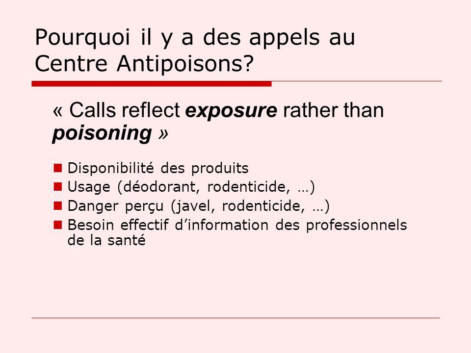 Pourquoi il y a des appels au Centre Antipoisons? Disponibilité des produits Usage (déodorant, rodenticide, …) Danger perçu (javel, rodenticide, …) Be