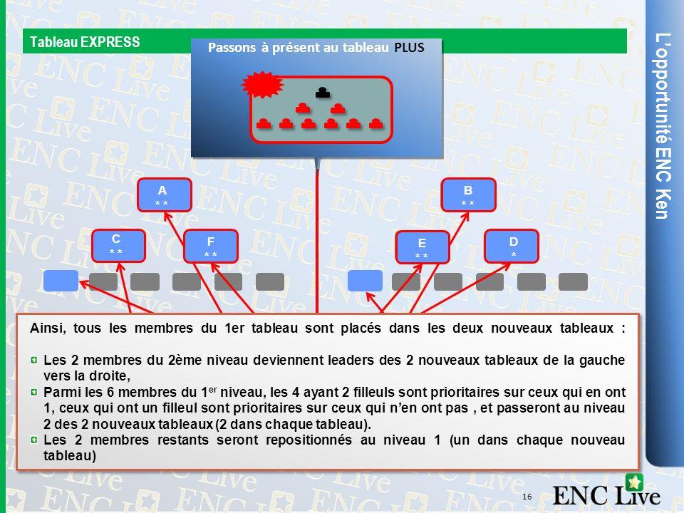 Lopportunité ENC Ken Tableau EXPRESS 16 Le tableau EXPRESS de départ va se séparer en 2 nouveaux tableaux de 9 positions. A * B * C * D*D* E * F * JH